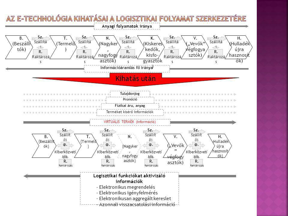 Anyagi folyamatok iránya Információáramlás fő iránya B. (Beszállí tók) T. (Termelő ) N. (Nagyker, nagyfogy asztók) K. (Kiskeres kedők, kisfo- gyasztók