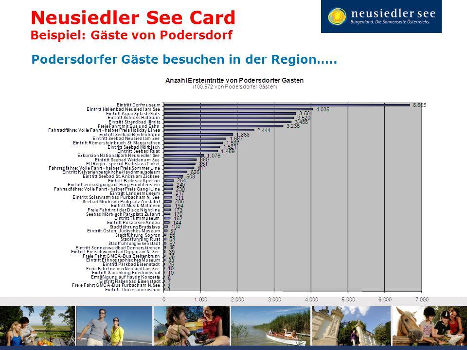 Neusiedler See Card Beispiel: Gäste von Podersdorf Podersdorfer Gäste besuchen in der Region…..