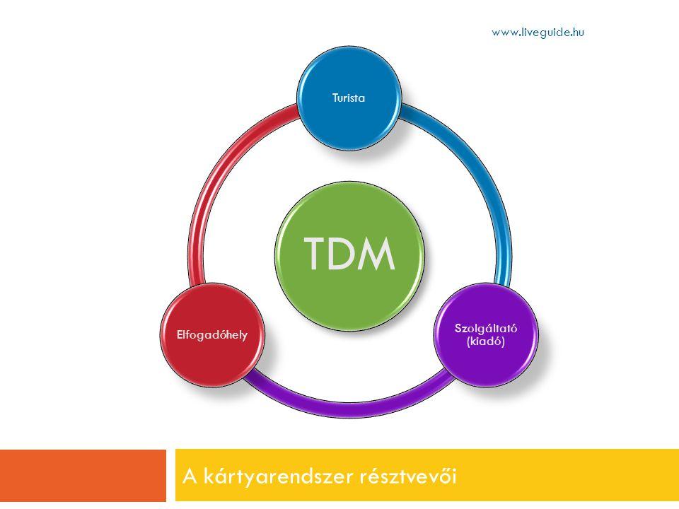 A kártyarendszer résztvevői www.liveguide.hu TDM Turista Szolgáltató (kiadó) Elfogadóhely