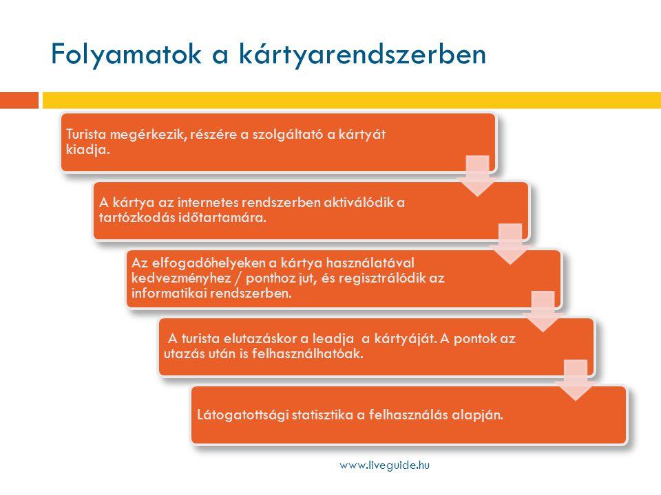 Folyamatok a kártyarendszerben www.liveguide.hu Turista megérkezik, részére a szolgáltató a kártyát kiadja.