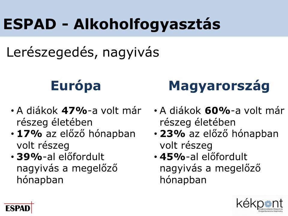 ESPAD - Alkoholfogyasztás Lerészegedés, nagyivás Európa • A diákok 47%-a volt már részeg életében • 17% az előző hónapban volt részeg • 39%-al előfordult nagyivás a megelőző hónapban Magyarország • A diákok 60%-a volt már részeg életében • 23% az előző hónapban volt részeg • 45%-al előfordult nagyivás a megelőző hónapban