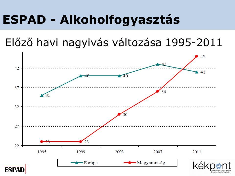 ESPAD - Alkoholfogyasztás Előző havi nagyivás változása 1995-2011