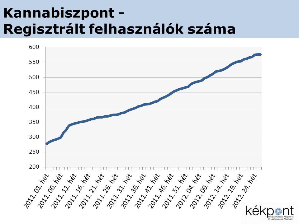 Kannabiszpont - Heti használók száma