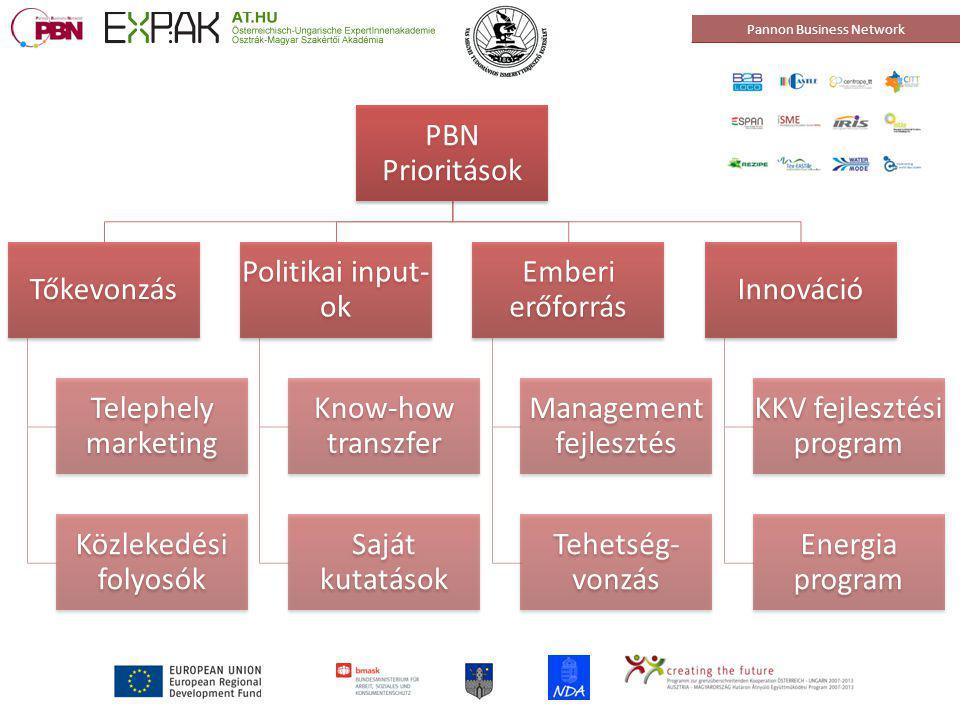 Pannon Business Network Central Office: H-9700 Szombathely, Zanati street 32-36.