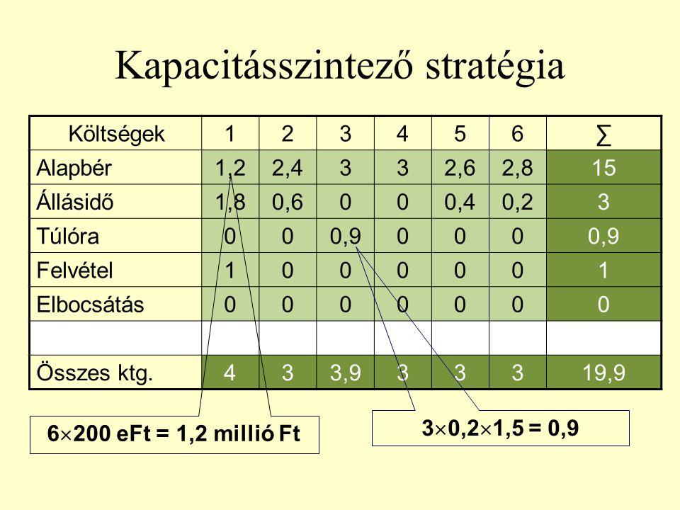 Kapacitásszintező stratégia Költségek123456∑ Alapbér1,22,4332,62,815 Állásidő1,80,6000,40,23 Túlóra000,9000 Felvétel1000001 Elbocsátás0000000 Összes k