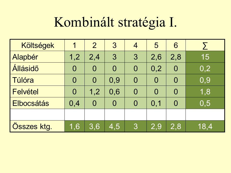 Kombinált stratégia I. Költségek123456∑ Alapbér1,22,4332,62,815 Állásidő00000,20 Túlóra000,9000 Felvétel01,20,60001,8 Elbocsátás0,40000,100,5 Összes k