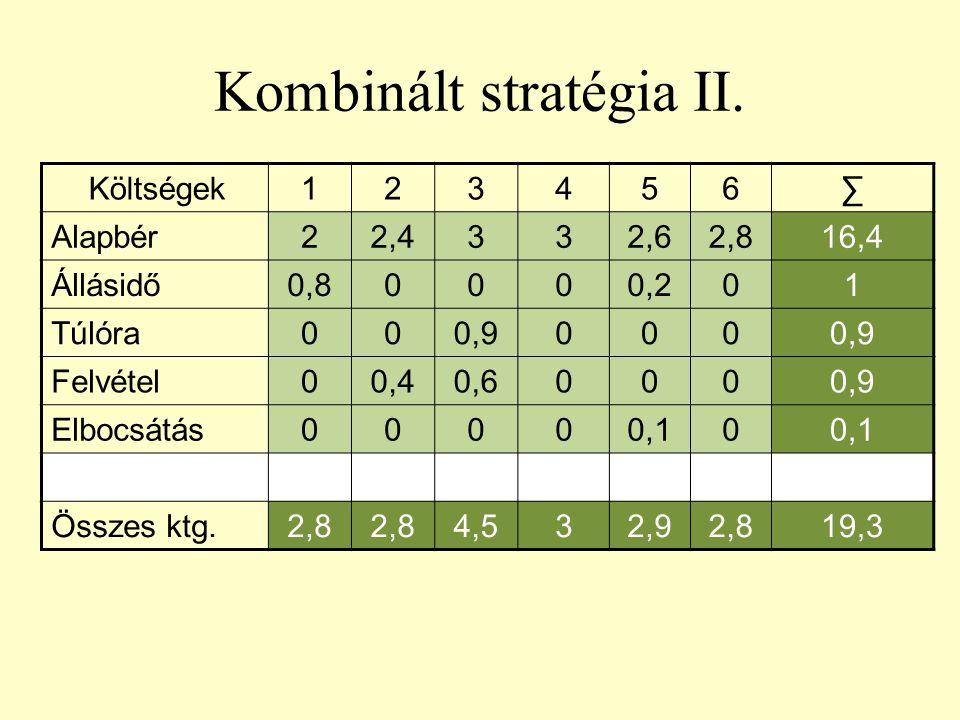 Kombinált stratégia II. Költségek123456∑ Alapbér22,4332,62,816,4 Állásidő0,80000,201 Túlóra000,9000 Felvétel00,40,60000,9 Elbocsátás00000,10 Összes kt