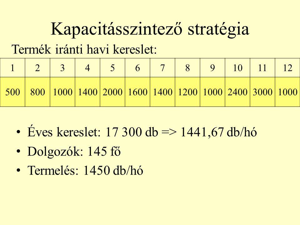 Kapacitásszintező stratégia 123456789101112 5008001000140020001600140012001000240030001000 Termék iránti havi kereslet: • Éves kereslet: 17 300 db =>