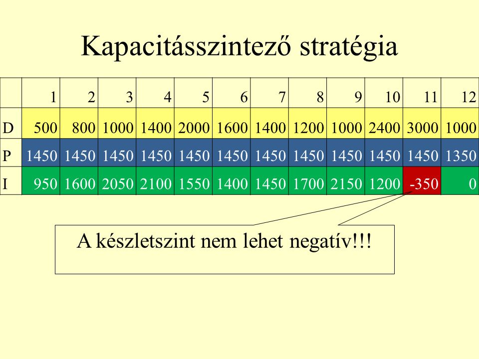 123456789101112 D5008001000140020001600140012001000240030001000 P1450 1350 I950160020502100155014001450170021501200-3500 Kapacitásszintező stratégia A