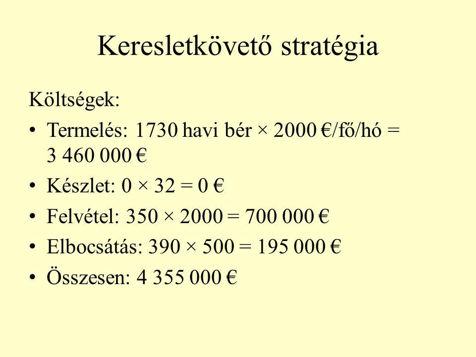 Keresletkövető stratégia Költségek: • Termelés: 1730 havi bér × 2000 €/fő/hó = 3 460 000 € • Készlet: 0 × 32 = 0 € • Felvétel: 350 × 2000 = 700 000 €