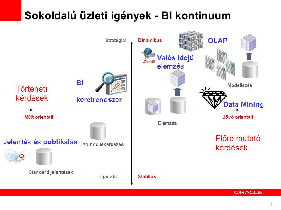 10 Sokoldalú üzleti igények - BI kontinuum Ad-hoc lekérdezés Standard jelentések Elemzés Modellezés Jövő orientált Operatív Statikus Stratégiai Dinami