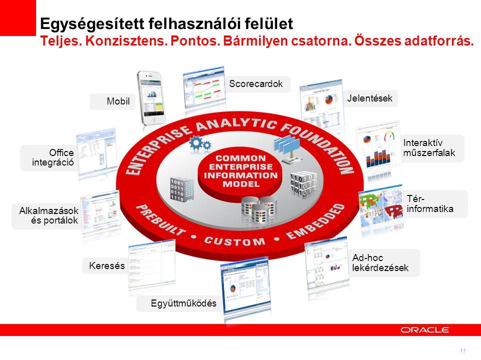 11 Interaktív műszerfalak Tér- informatika Office integráció Mobil Jelentések Egységesített felhasználói felület Teljes. Konzisztens. Pontos. Bármilye