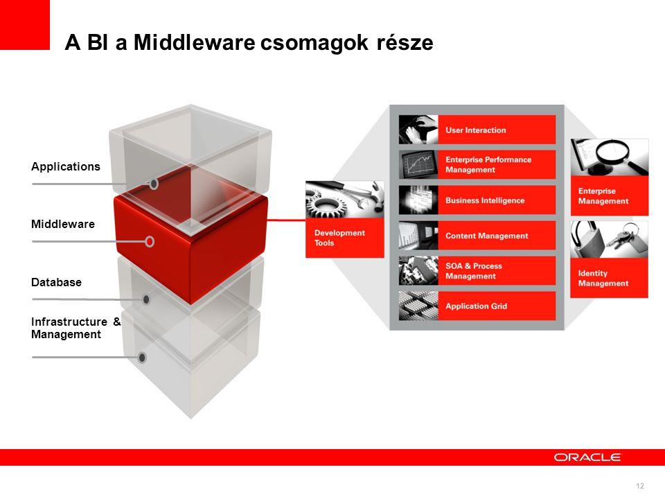 12 A BI a Middleware csomagok része Infrastructure & Management Database Middleware Applications