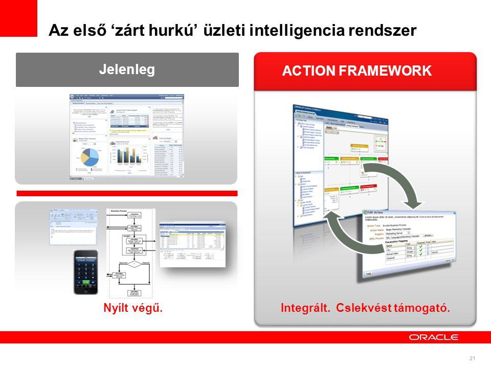 21 Az első 'zárt hurkú' üzleti intelligencia rendszer Jelenleg Nyílt végű. ACTION FRAMEWORK Integrált. Cslekvést támogató.