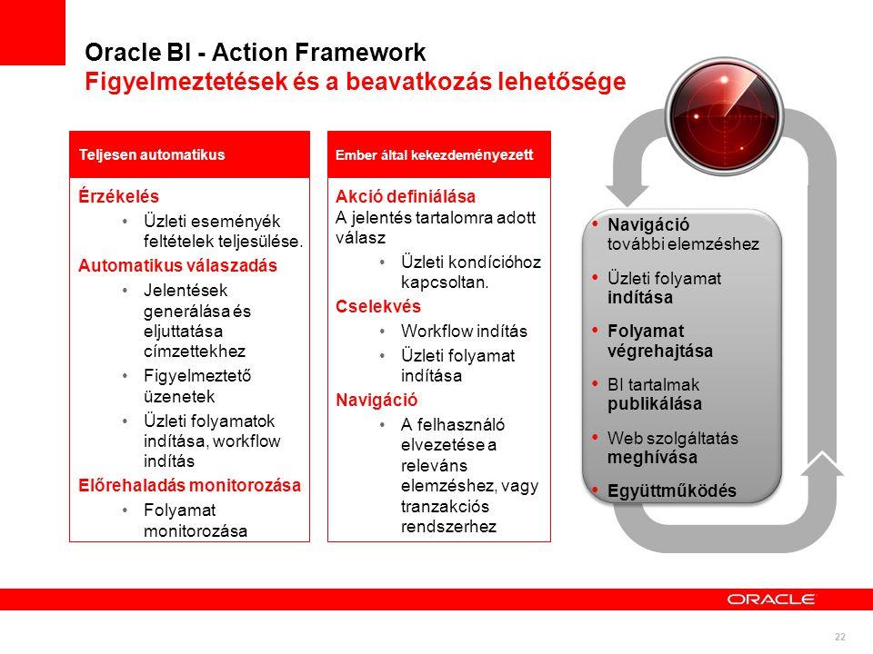 22 Oracle BI - Action Framework Figyelmeztetések és a beavatkozás lehetősége Érzékelés •Üzleti eseményék feltételek teljesülése. Automatikus válaszadá