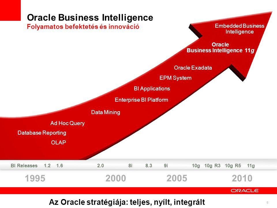 6 Oracle Business Intelligence Folyamatos befektetés és innováció 1995 20102000 2005 Embedded Business Intelligence Oracle Exadata EPM System BI Appli