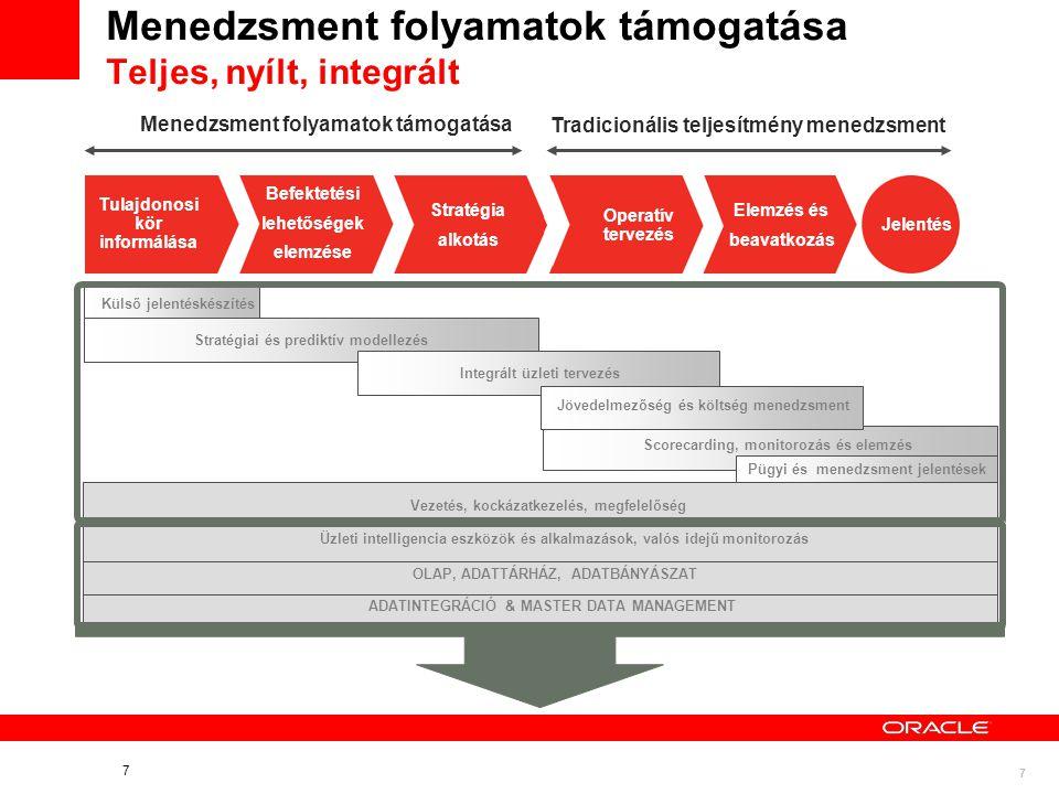 7 7 Menedzsment folyamatok támogatása Teljes, nyílt, integrált Külső jelentéskészítés Integrált üzleti tervezés Jövedelmezőség és költség menedzsment