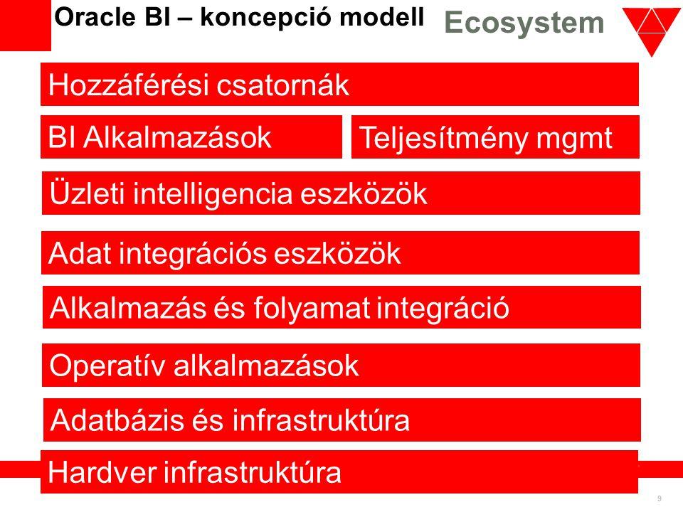 20 Oracle BI Keresés Secure Enterprise Search • Minden objektum kereshető – Metaadat, dimenziók, promptok, hierarchiák, jelentések, … – Minden adatforrás – Teljes szöveg keresés • Biztonság az előtérben – Funkcionális és adat biztonság • A felhasználóknak – Egyszerűen megtalálhatóak a jelentések, elemzések, műszerfal nézetek – Jelentések helyes kontextusban történő végrehajtása • Az elemzőknek – Pl.