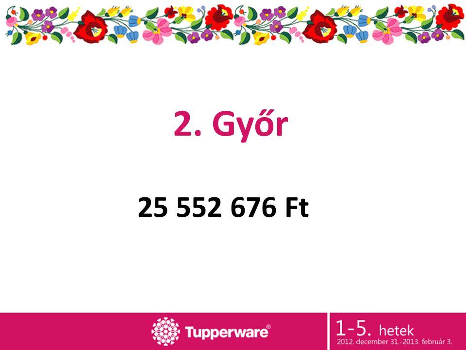 2. Győr 25 552 676 Ft
