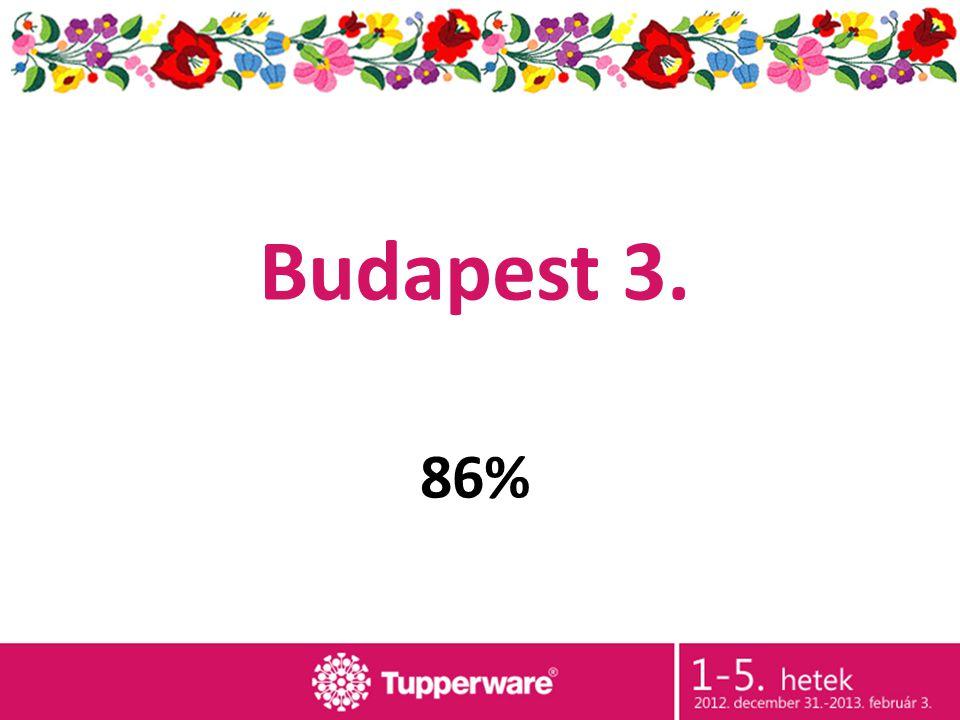 Budapest 3. 86%