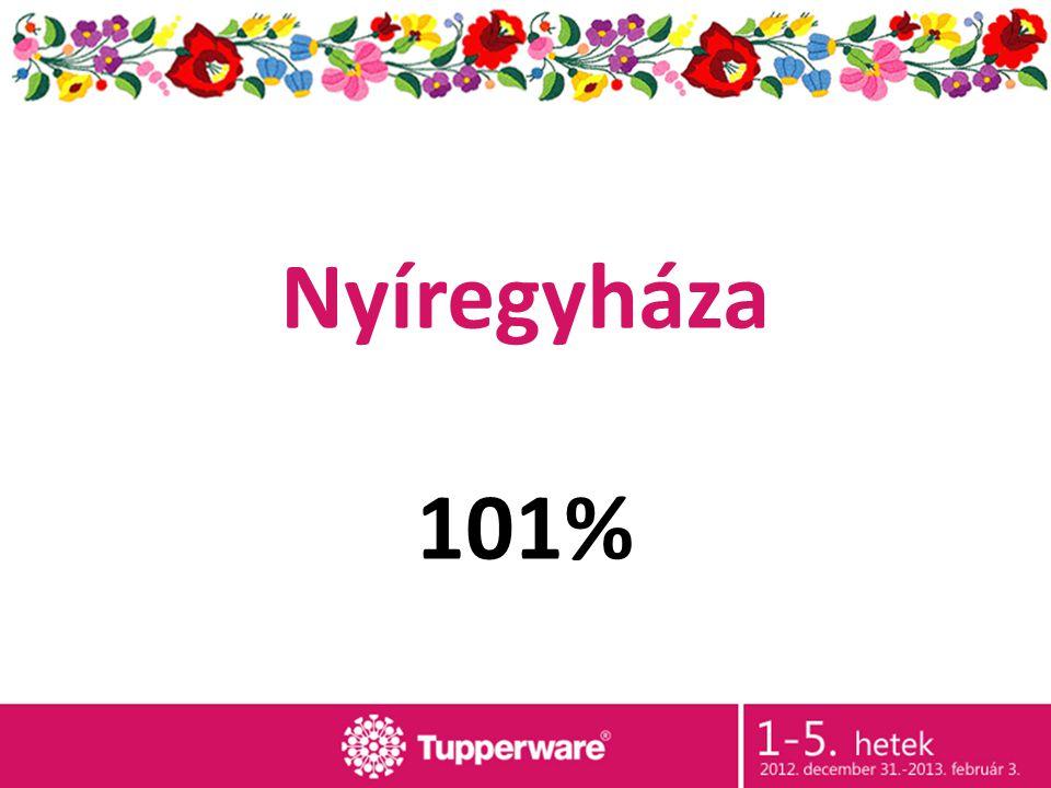 Nyíregyháza 101%