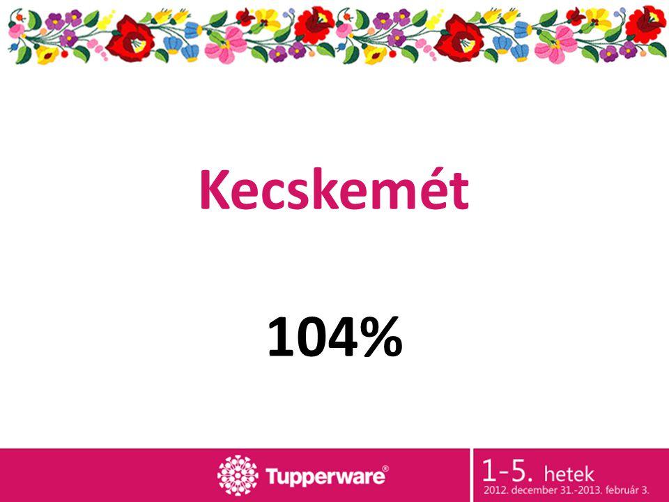Kecskemét 104%