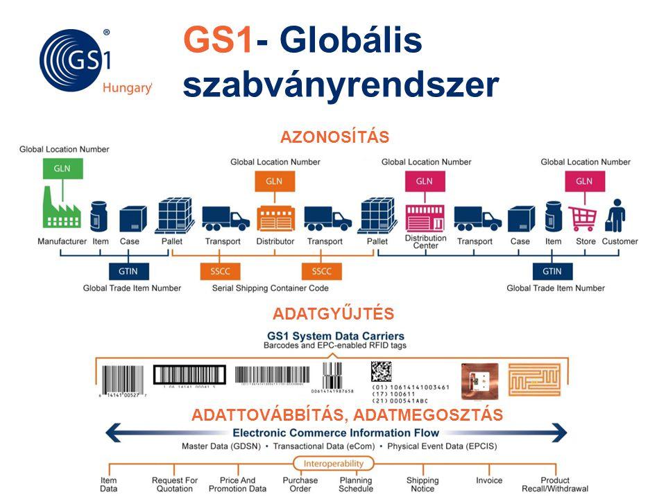 © 2012 GS1 Driving Momentum Together GS1- Globális szabványrendszer AZONOSÍTÁS ADATGYŰJTÉS ADATTOVÁBBÍTÁS, ADATMEGOSZTÁS