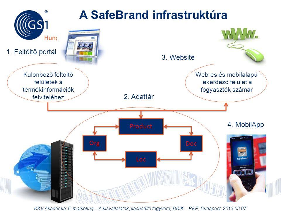 © 2012 GS1 Driving Momentum Together 34 A SafeBrand infrastruktúra Product Org Loc Doc Különböző feltöltő felületek a termékinformációk felviteléhez W