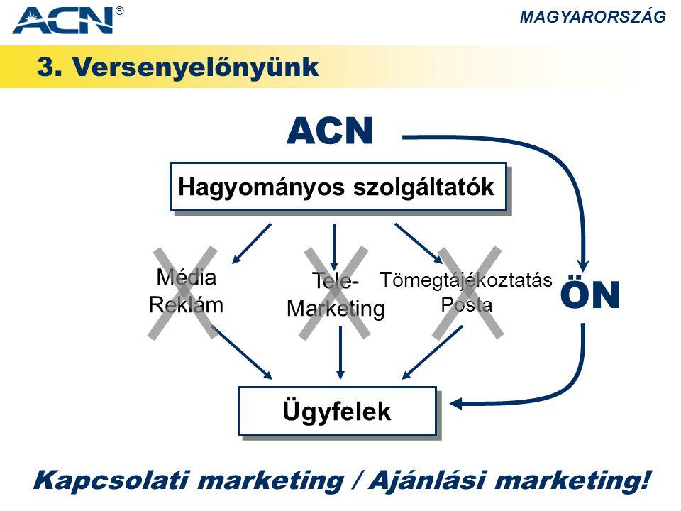 3. Versenyelőnyünk MAGYARORSZÁG Kapcsolati marketing / Ajánlási marketing! Tömegtájékoztatás Posta Tele- Marketing Média Reklám ACN Hagyományos szolgá