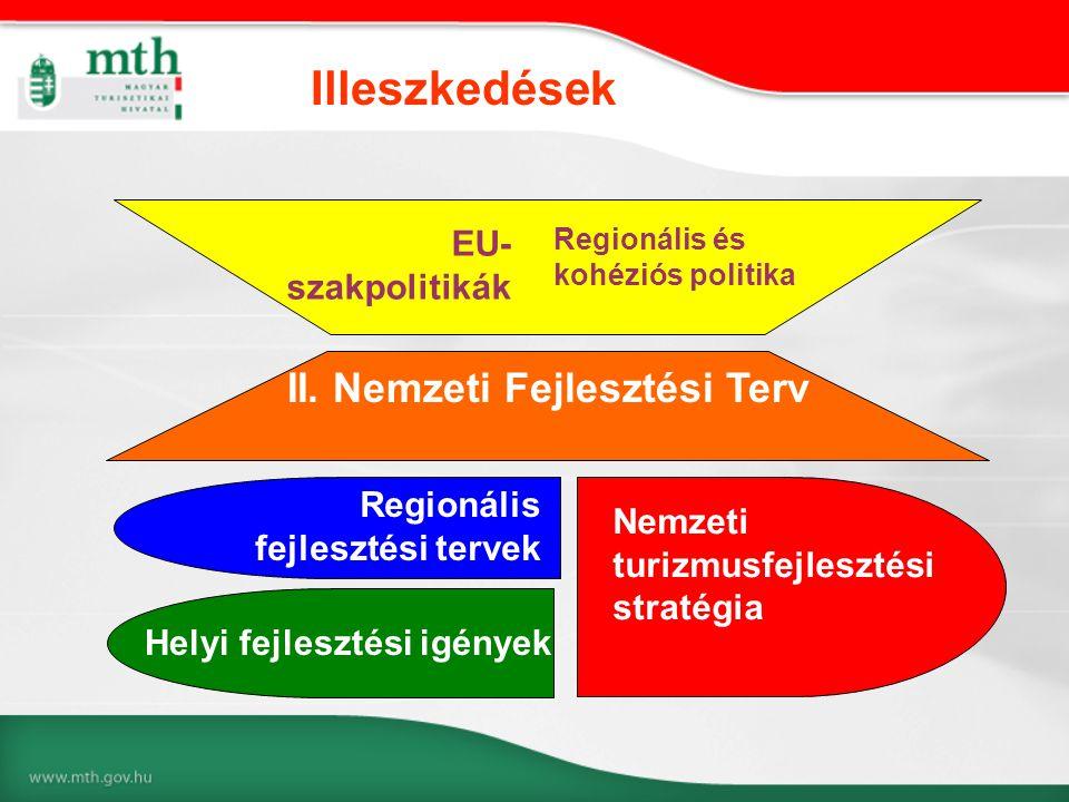 Helyi fejlesztési igények II. Nemzeti Fejlesztési Terv Regionális fejlesztési tervek EU- szakpolitikák Nemzeti turizmusfejlesztési stratégia Regionáli