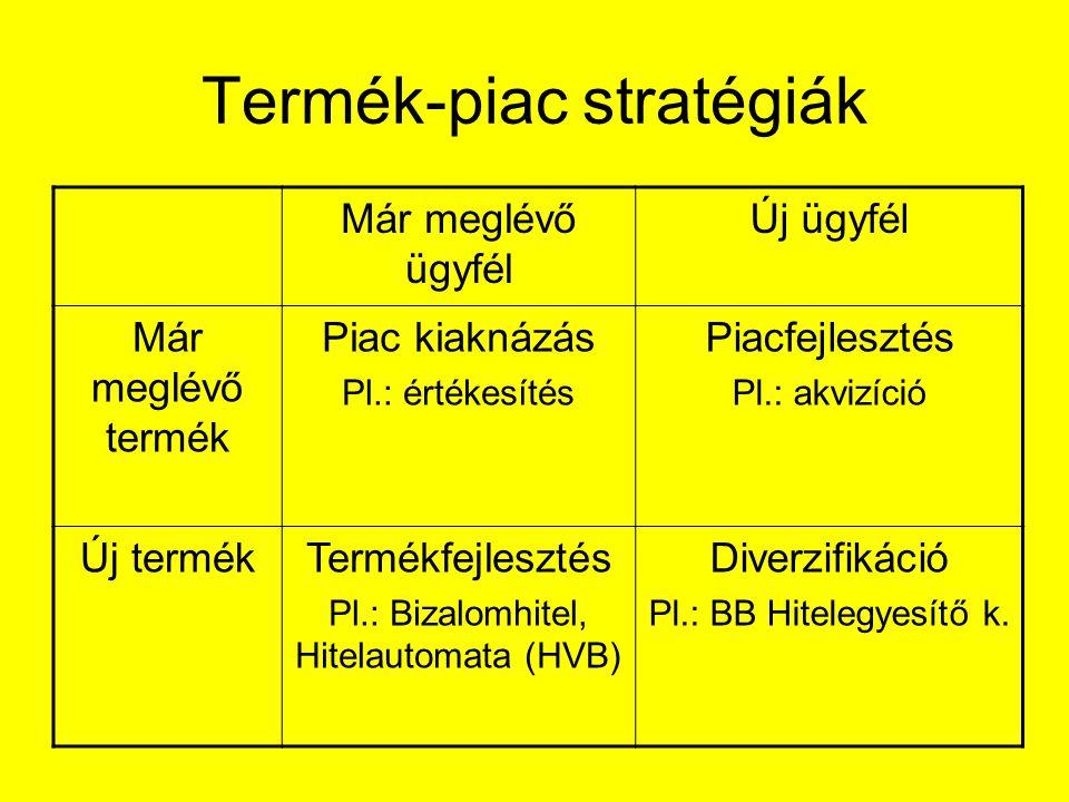 Termék-piac stratégiák Már meglévő ügyfél Új ügyfél Már meglévő termék Piac kiaknázás Pl.: értékesítés Piacfejlesztés Pl.: akvizíció Új termékTermékfe