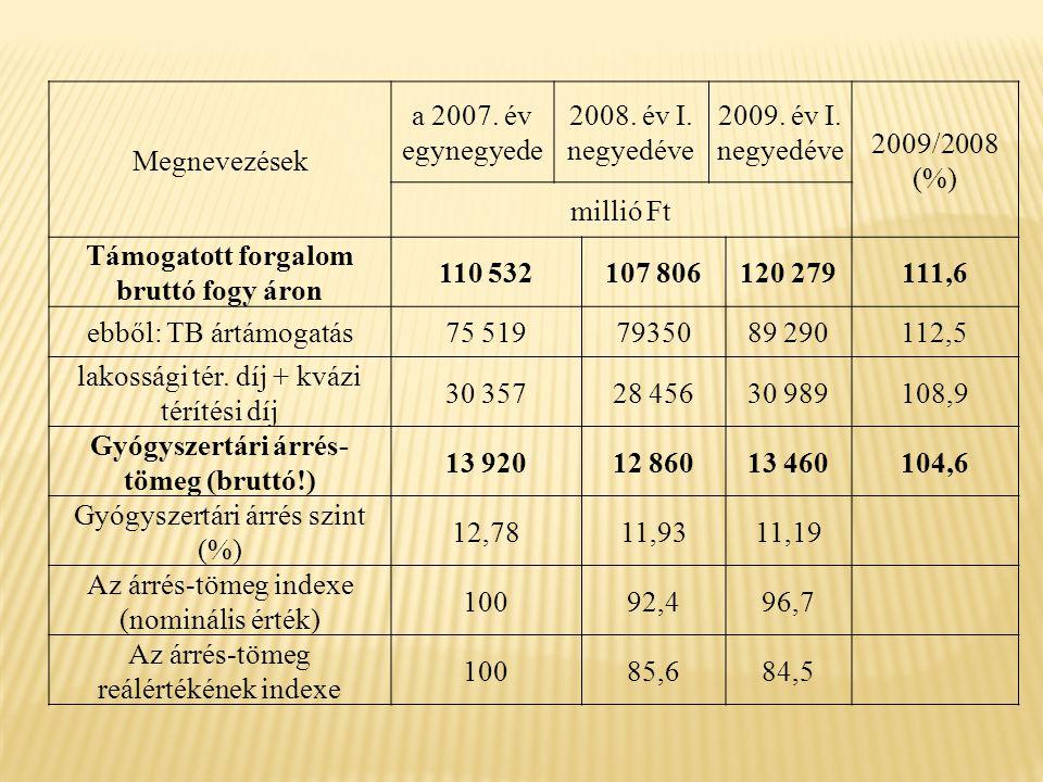 Megnevezések a 2007. év egynegyede 2008. év I. negyedéve 2009.