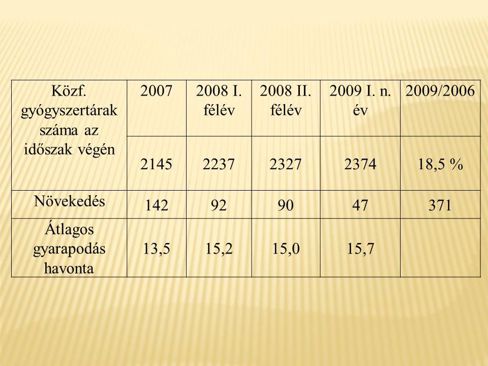 Közf. gyógyszertárak száma az időszak végén 20072008 I.