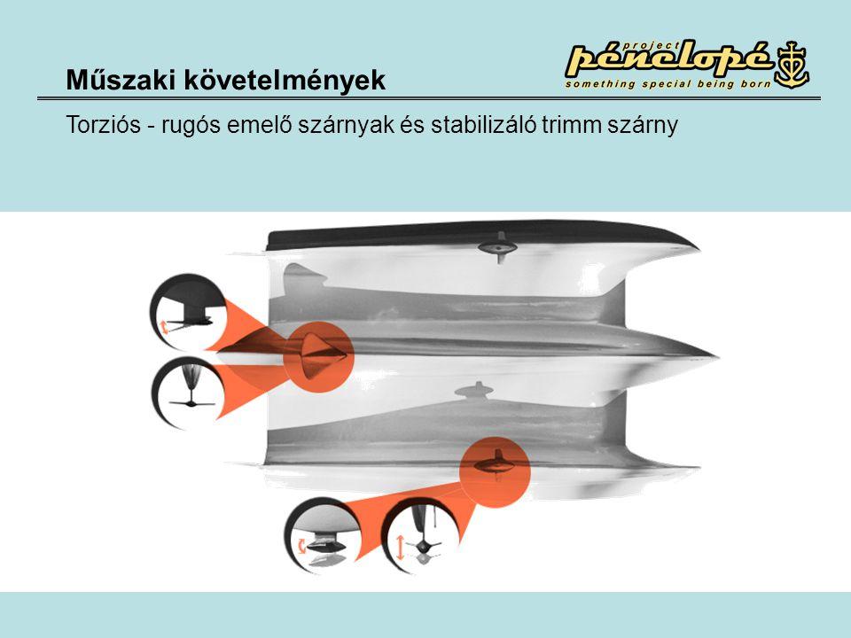 Műszaki követelmények Torziós - rugós emelő szárnyak és stabilizáló trimm szárny