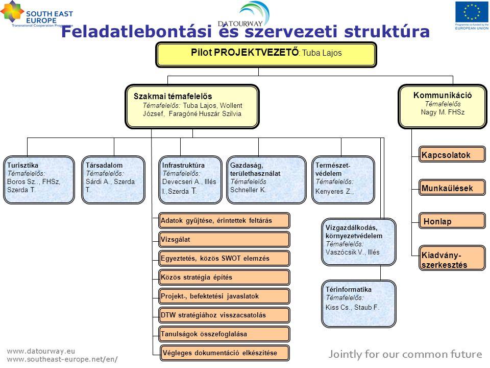 Feladatlebontási és szervezeti struktúra Természet- védelem Témafelelős: Kenyeres Z., Gazdaság, területhasználat Témafelelős Schneller K. Turisztika T