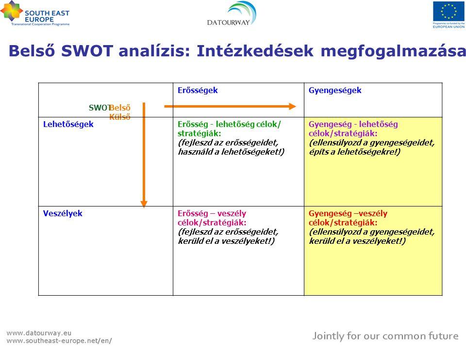 SWOT Belső Külső ErősségekGyengeségek LehetőségekErősség - lehetőség célok/ stratégiák: (fejleszd az erősségeidet, használd a lehetőségeket!) Gyengeség - lehetőség célok/stratégiák: (ellensúlyozd a gyengeségeidet, építs a lehetőségekre!) VeszélyekErősség – veszély célok/stratégiák: (fejleszd az erősségeidet, kerüld el a veszélyeket!) Gyengeség –veszély célok/stratégiák: (ellensúlyozd a gyengeségeidet, kerüld el a veszélyeket!) Belső SWOT analízis: Intézkedések megfogalmazása