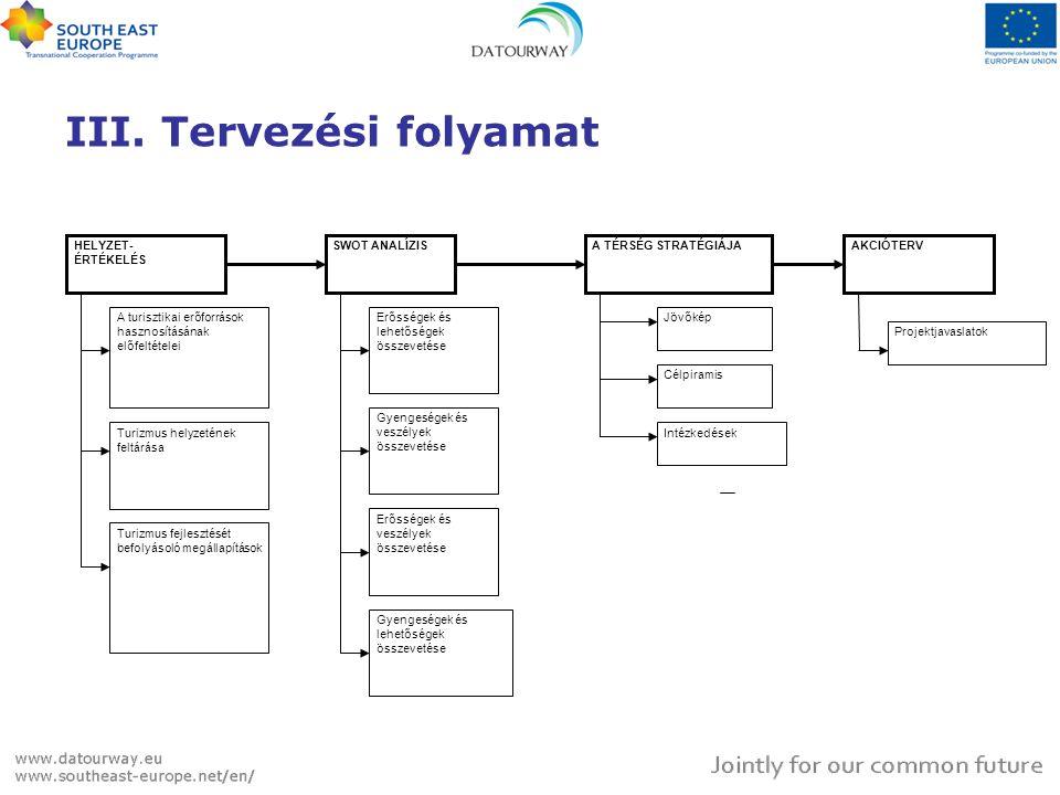 III. Tervezési folyamat HELYZET- ÉRTÉKELÉS SWOT ANALÍZISA TÉRSÉG STRATÉGIÁJAAKCIÓTERV A turisztikai erőforrások hasznosításának előfeltételei Turizmus