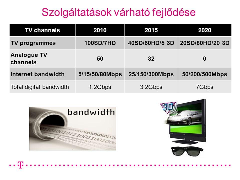 Szolgáltatások várható fejlődése TV channels201020152020 TV programmes100SD/7HD40SD/60HD/5 3D20SD/80HD/20 3D Analogue TV channels 50320 Internet bandwidth5/15/50/80Mbps25/150/300Mbps50/200/500Mbps Total digital bandwidth1.2Gbps3,2Gbps7Gbps