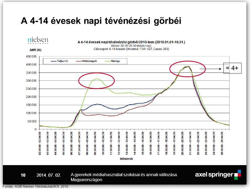 2014. 07. 02.10 A 4-14 évesek napi tévénézési görbéi Forrás: AGB Nielsen MédiakutatóKft. 2010. = 4+ 2014. 07. 02. A gyerekek médiahasználat szokásai é