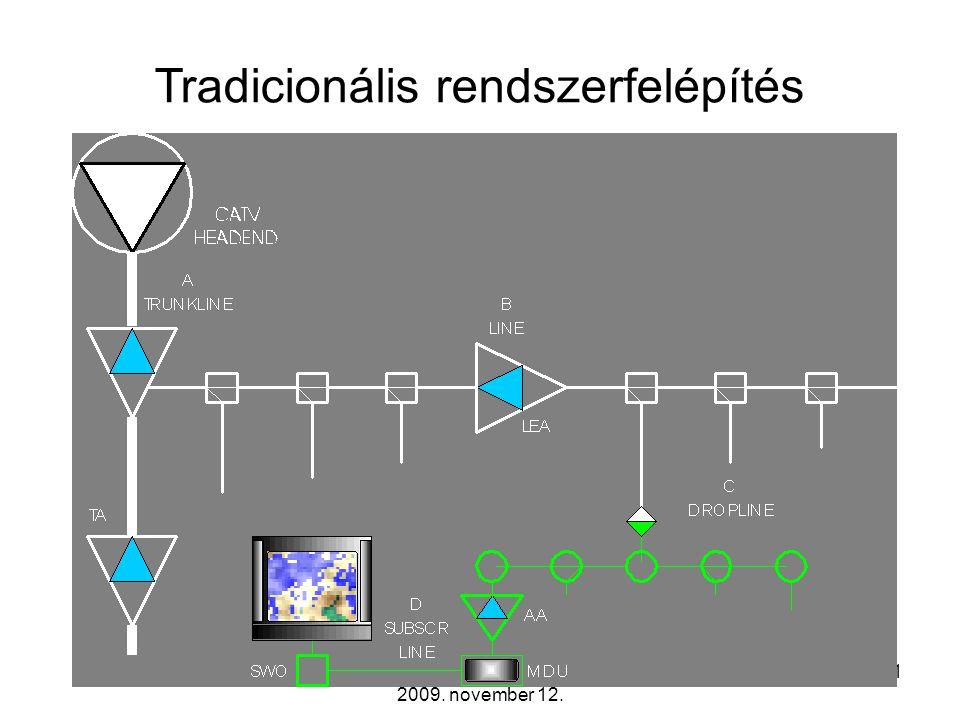 Távközlő hálózatok tervezése -- 2009. november 12. 10 A frekvenciasáv felosztása