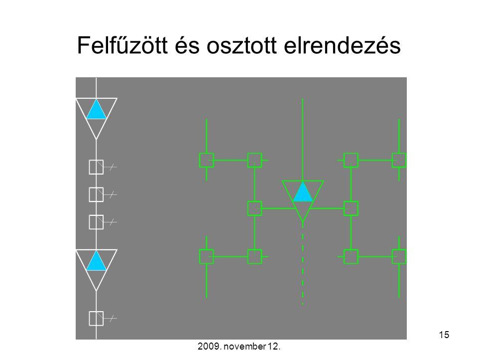 Távközlő hálózatok tervezése -- 2009. november 12. 14 Korszerű koaxiális hálózatfelépítések