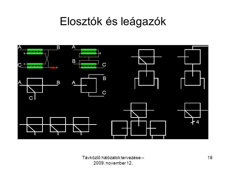 Távközlő hálózatok tervezése -- 2009. november 12. 17 Iránycsatolók