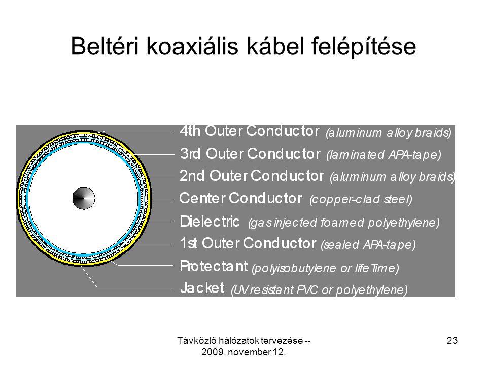 Távközlő hálózatok tervezése -- 2009. november 12. 22 Kültéri koaxiális kábel felépítése