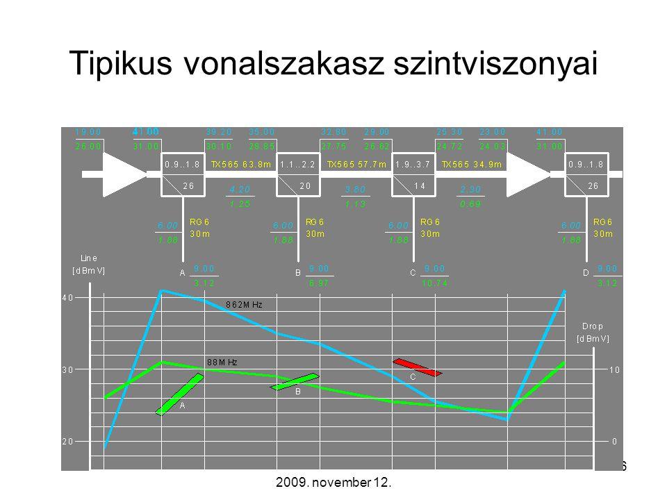Távközlő hálózatok tervezése -- 2009. november 12. 35 Szünetmentes tápegységek