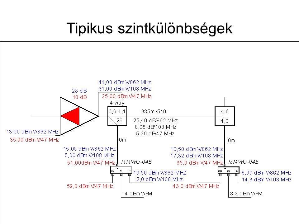 Távközlő hálózatok tervezése -- 2009. november 12. 41 Aktív multimédia-csatlakozó