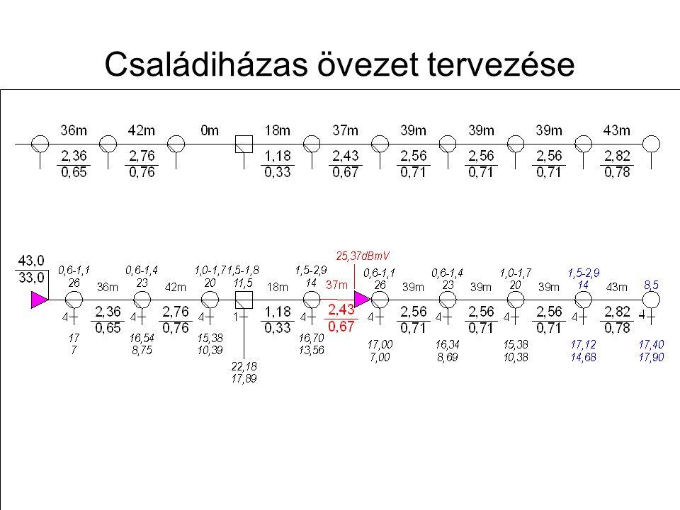 Távközlő hálózatok tervezése -- 2009. november 12. 42 Tipikus szintkülönbségek