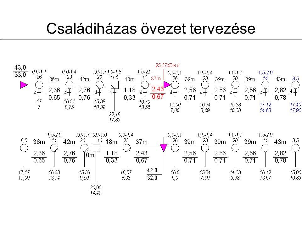 Távközlő hálózatok tervezése -- 2009. november 12. 43 Családiházas övezet tervezése