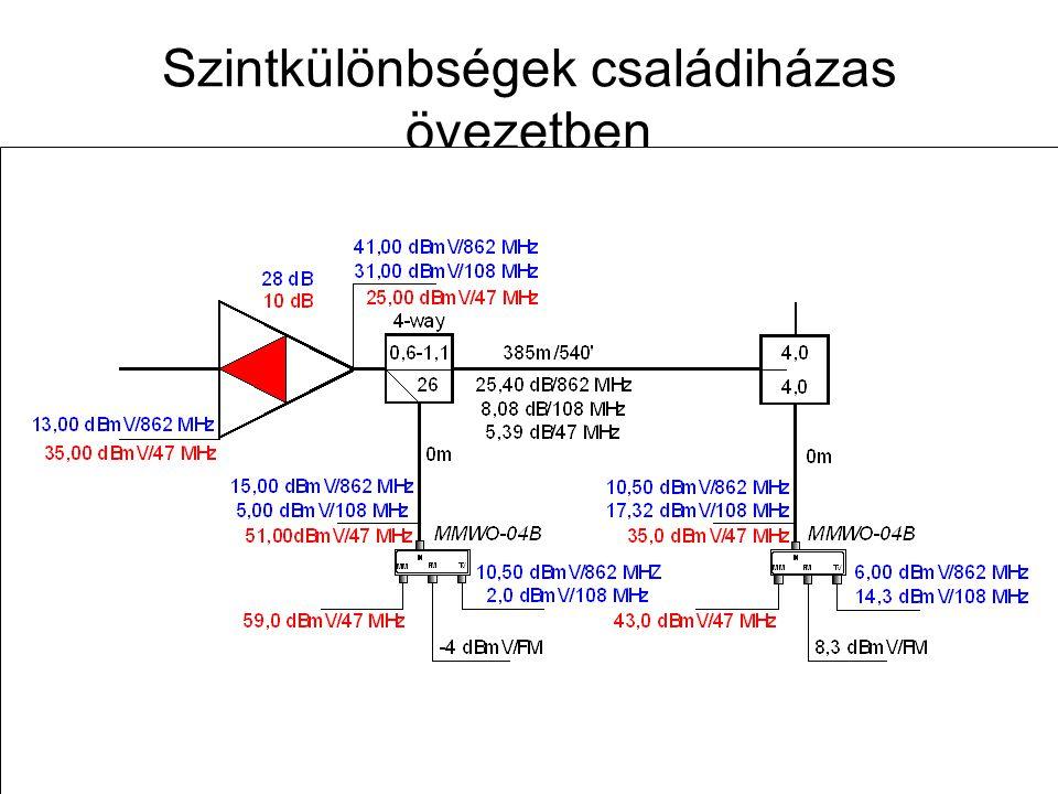 Távközlő hálózatok tervezése -- 2009. november 12. 44 Családiházas övezet tervezése