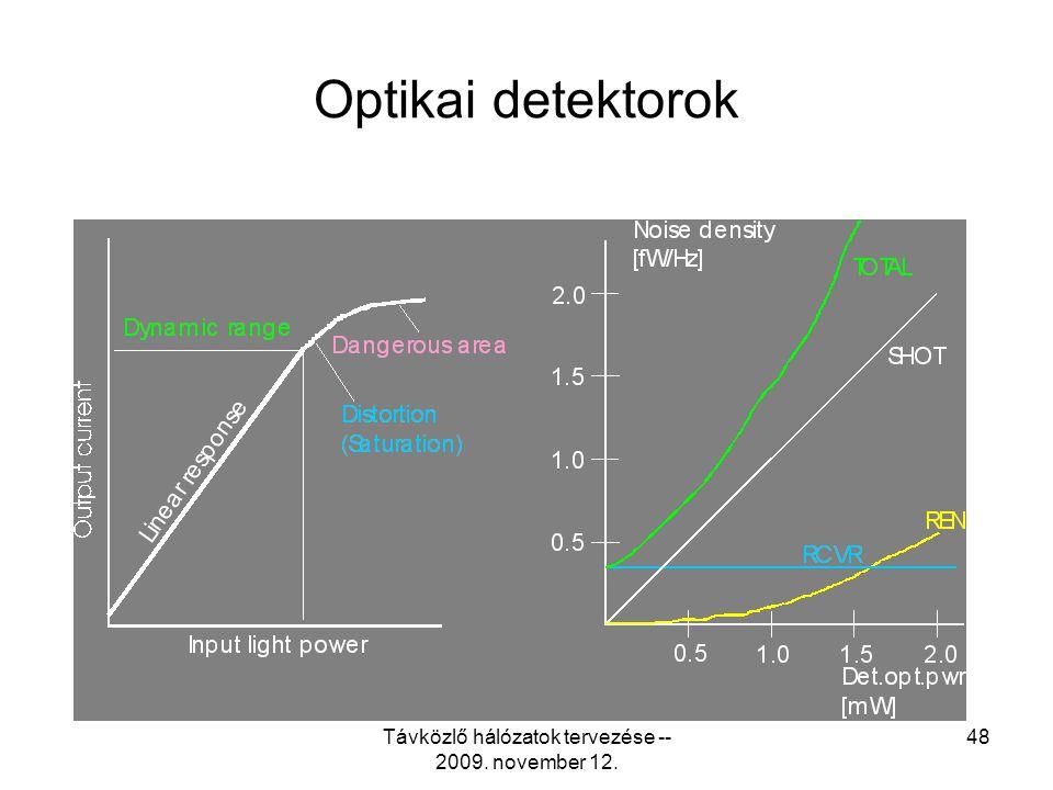 Távközlő hálózatok tervezése -- 2009. november 12. 47 Monomódusú szál, optikai ablakok