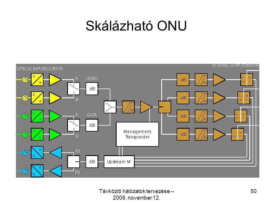 Távközlő hálózatok tervezése -- 2009. november 12. 49 Optical Node Unit
